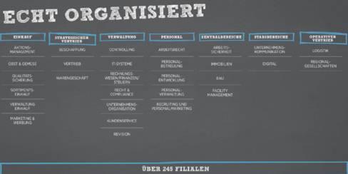 Organigramm von Lidl Österreich